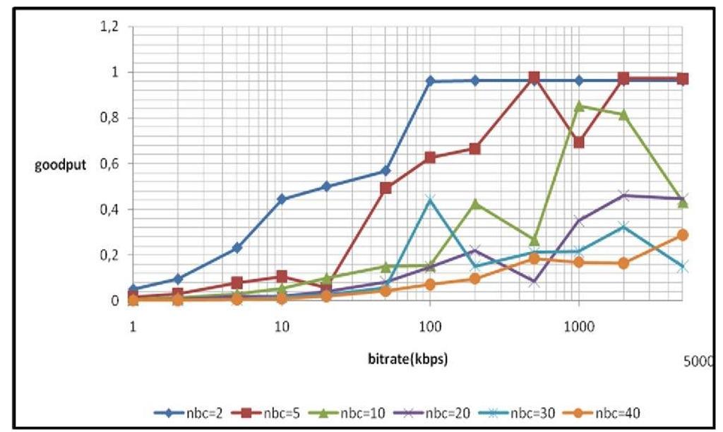 IEEE 802 15 4/Zigbee Performance Analysis for Real Time