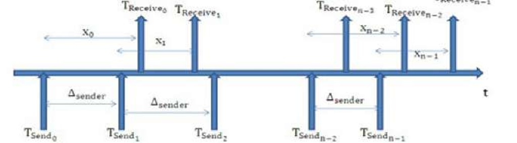 Interaction among TSend, TRece,ive and Cross Traffic related Process (x)