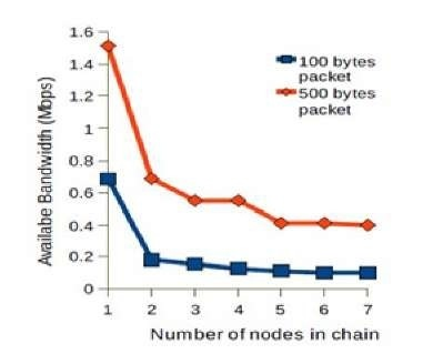 Bandwidth estimation along a chain of nodes with different packet lengths