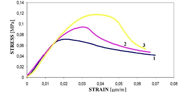 Stress-strain curves recorded for the 40mm thick specimens