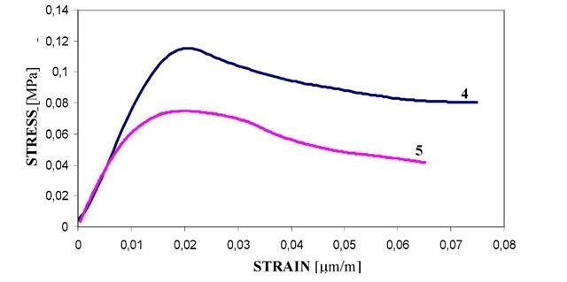 Stress-strain curves recorded for the 30mm thick specimens!