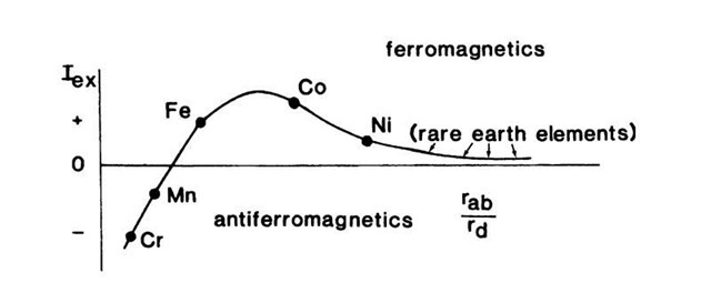Exchange integral, Iex, versus the ratio of interatomic distance, rab, and the radius of an unfilled d-shell. The position of the rare earth elements (which have unfilled /-shells) are also shown for completeness.