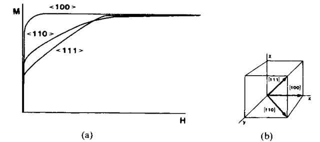 applications of ferromagnetic materials pdf
