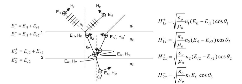 Electric field (E) and magnetic field (H) in each medium of refractive index n1, n2 and n3.