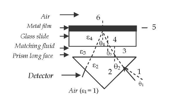 Path of a laser beam propagating through all interfaces bounded by two given media. For a one way trip the media are (1) air, (2) glass, (3) matching fluid (greatly exaggerated), (4) glass (slide), (5) metal film (Au of Ag) and (6) air.