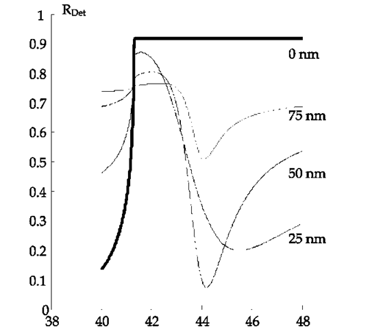 Reflectance curves for gold films of various thicknesses d5 obtained from Eq.(30). We used ds = 10000 nm and d = 1000000 nm (1mm), n2 =1.515, n3 =1.51, n4 =1.515 and 85 = -11.3+3j.