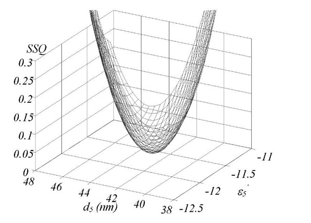 "3D plot of SSQ as a function of two output parameters at a given value of 85"" (= 3.132). We assumed the glycerol layer (d3) to be 10 ^m and the thickness of the glass slide is 1 mm (d4). The SSQ reaches a minimum of 0.01298 for e5' =-11.55, 85"" = 3.132 and d5 =43.34 nm."