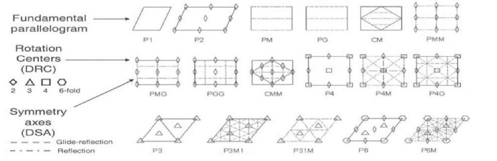 Representation Of The 17 Wallpaper Groups Their Standard Notation And Internal Symmetries