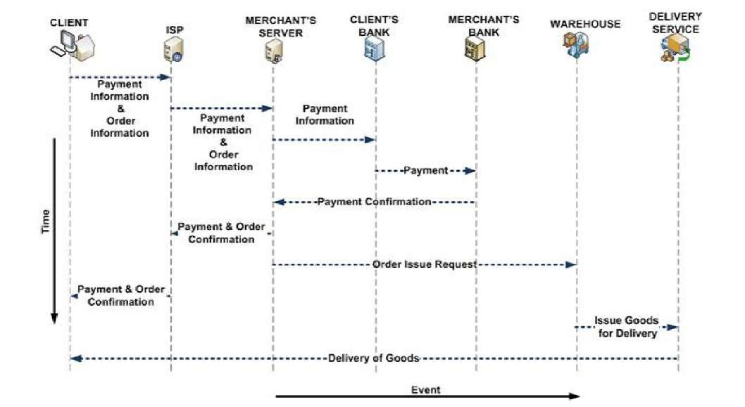 Learning digital cashless applications with the consolidation of sequence diagram for the transaction ccuart Gallery