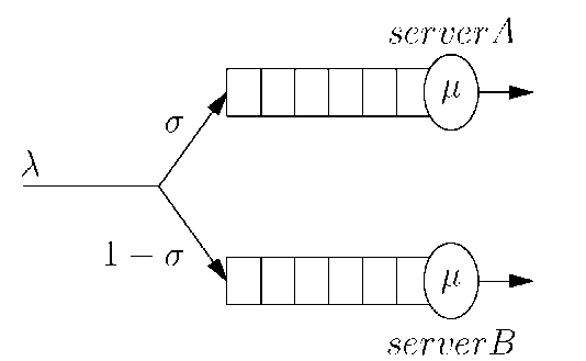 Network model of the system without global FCFS