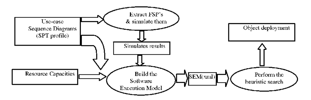 The deployment methodology