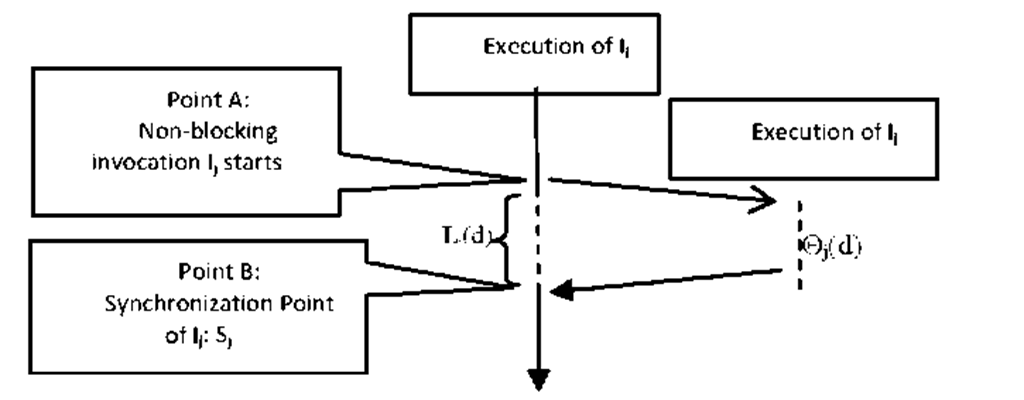 A non-blocking invocation and its synchronization point