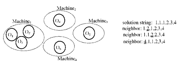 A deployment of six objects over four machines