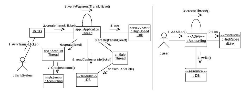 Purchase-Account scenario (left), Authenticate scenario (right)