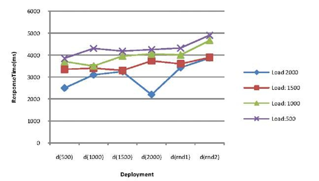 The system response times corresponding to each deployment for different input workloads