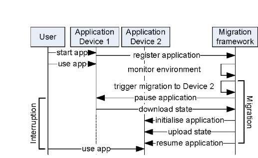 Migration process events