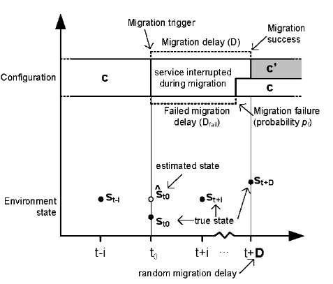 Time-line migration process