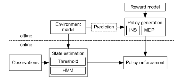 Overview of the decision framework in the migration middleware