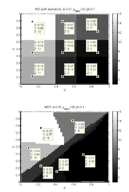 Policies generated by INS (top) and MDP (bottom) approaches for different parameter settings, non-ideal migration