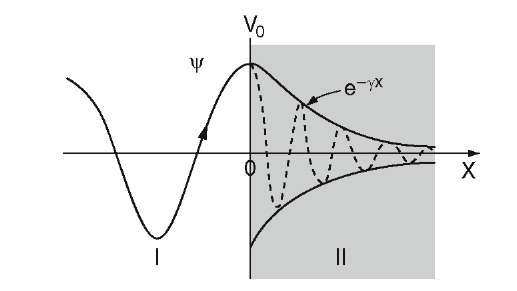 C-function (solid line) and electron wave (dashed line) meeting a finite potential barrier.