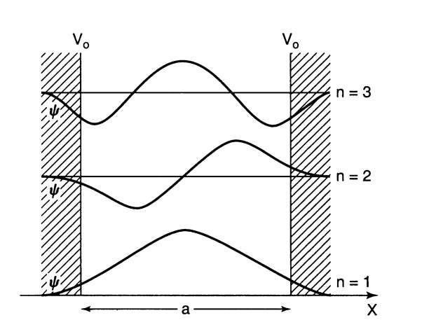 Square well with finite potential barriers. (The zero points on the vertical axis have been shifted for clarity.)