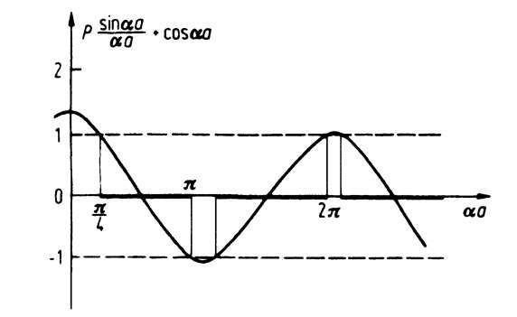 Function P(sin aa/aa) + cos aa with P = p/10.