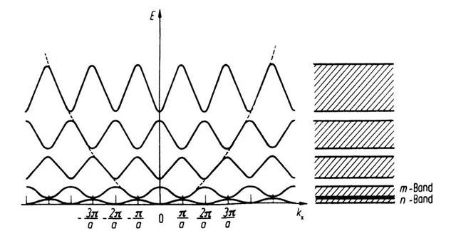 Periodic zone scheme.