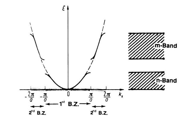 Extended zone scheme. The first and second Brillouin zones (BZ) are shown, see Section 5.2.