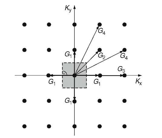 Four shortest lattice vectors in a kx — ky coordinate system and the first Brillouin zone in a two-dimensional reciprocal lattice. (Cubic primitive crystal structure.)