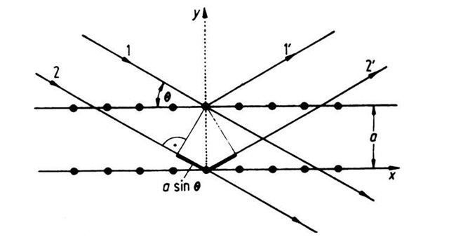 Bragg reflection of an electron wave in a lattice. The angle of incidence is 0.