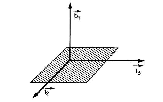 Plane formed by t2 and t3 with perpendicular vector b1.