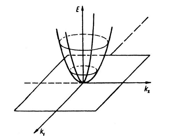 Electron energy E versus wave vector k (two-dimensional). This figure demonstrates various curves of equal energy for free electrons.