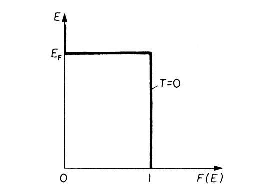 Fermi distribution function, F(E), versus energy, E, for T = 0. (For E > EF and T ! 0 (6.1) yields F(E) ! 0).