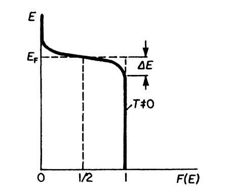 Fermi distribution function for T = 0.