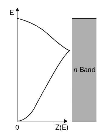Schematic representation of the complete density of states function within a band.