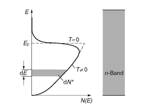 Population density N(E) within a band for free electrons. dN* is the number of electrons in the energy interval dE.