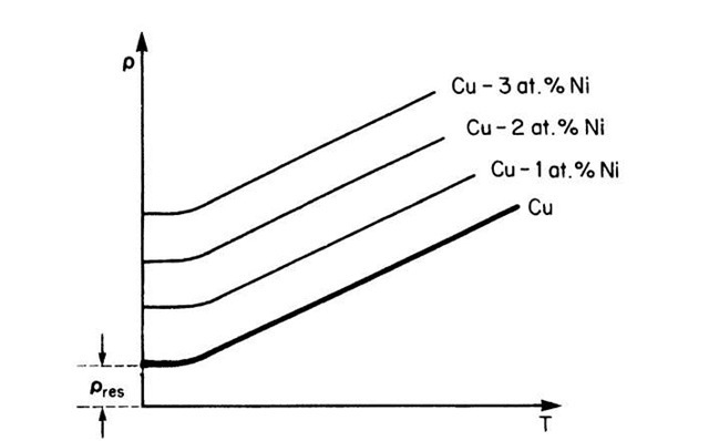 electrical conduction in metals and alloys  electrical