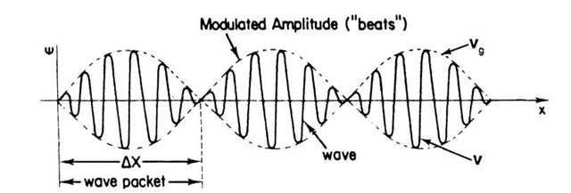 Combination of two waves of slightly different frequencies. DX is the distance over which the particle can be found.