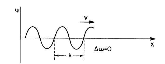 Monochromatic matter wave (Do and Dk = 0). The wave has constant amplitude. The matter wave travels with the phase velocity, v.