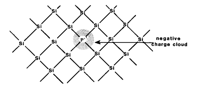 Two-dimensional representation of the silicon lattice. An impurity atom of group V of the periodic table (P) is shown to replace a silicon atom. The charge cloud around the phosphorus atom stems from the extra phosphorus electron. Each electron pair between two silicon atoms constitutes a covalent bond (electron sharing). The two electrons of such a pair are indistinguishable, but must have opposite spin to satisfy the Pauli principle.