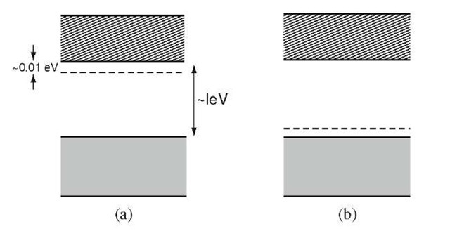 (a) Donor and (b) acceptor levels in extrinsic semiconductors.