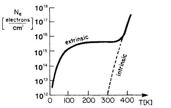 Schematic representation of the number of electrons per cubic centimeter in the conduction band versus temperature for an extrinsic semiconductor with low doping.