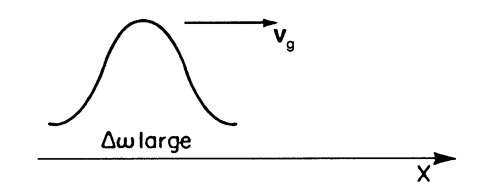 Particle (pulse wave) moving with a group velocity vg (Do is large).