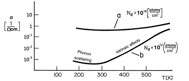 Conductivity of two extrinsic semiconductors, (a) relatively high doping and (b) low doping. Nd = number of donor atoms per cubic centimeter.