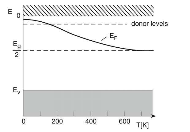 Fermi level of an n-type semiconductor as a function of temperature. Nd « 1016 (atoms per cubic centimeter).