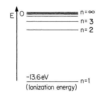 Energy levels of atomic hydrogen. E is the binding energy.