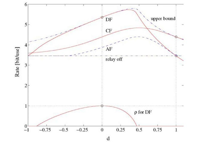 Rates for a full-duplex relay, Pl/N = P2/N = 10, Huv = 1 for all (u, v), and a = 2.