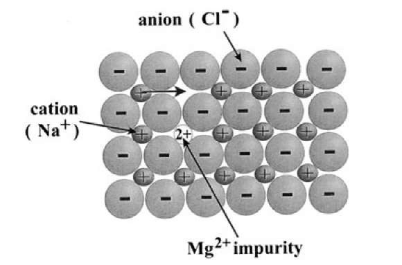 Electrical Properties of Polymers, Ceramics, Dielectrics
