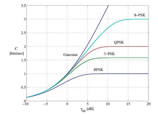 Capacity of M-PSK signal sets.