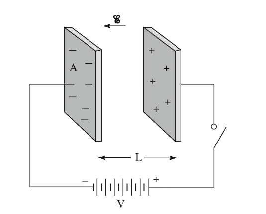 Two metal plates, separated by a distance, L, can store electric energy after having been charged momentarily by a battery.